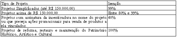 PROJETO CULTURAL 1